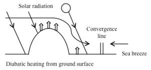 foehn-like windの概念図