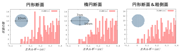 図2 シリコン・ナノワイヤの伝導電子の状態数とエネルギーの関係