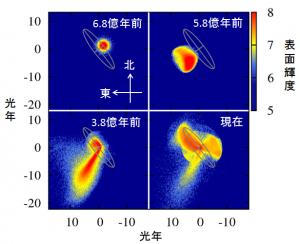図1. 銀河衝突シミュレーション