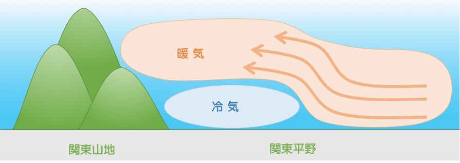 関東平野の大気構造のイメージ