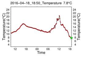 2016年4月17-18日の筑波山頂の気温の推移:観測値